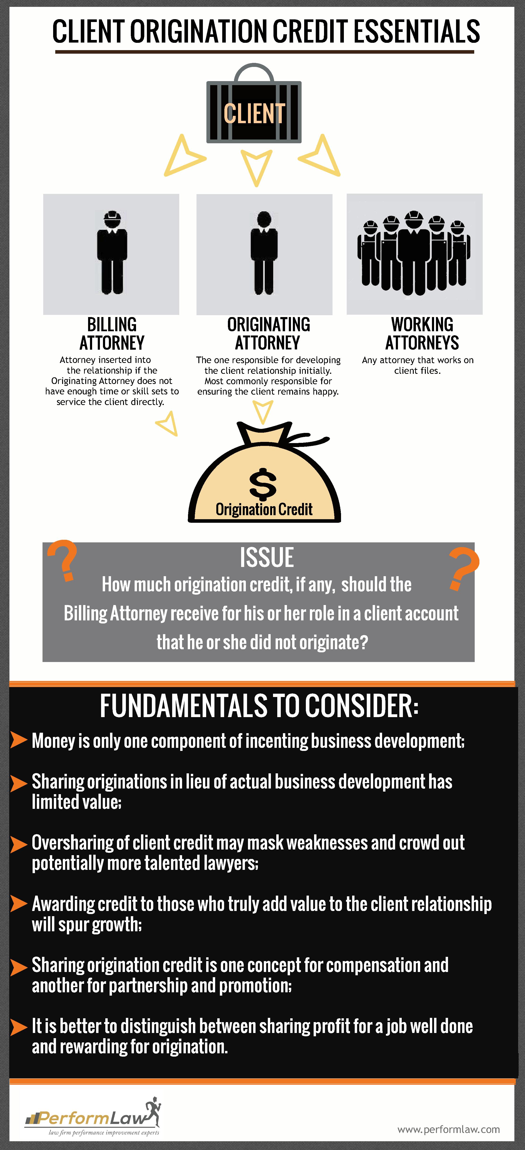 Infographic: Client Origination Credit