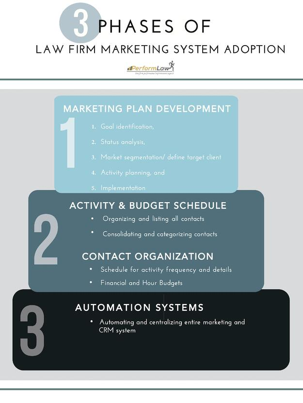 3Phases_Law_Firm_Marketing