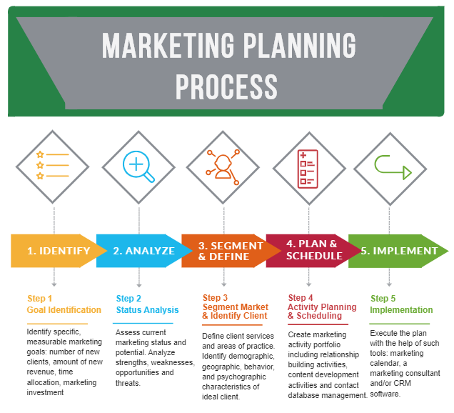 Law Firm Marketing Planning Process