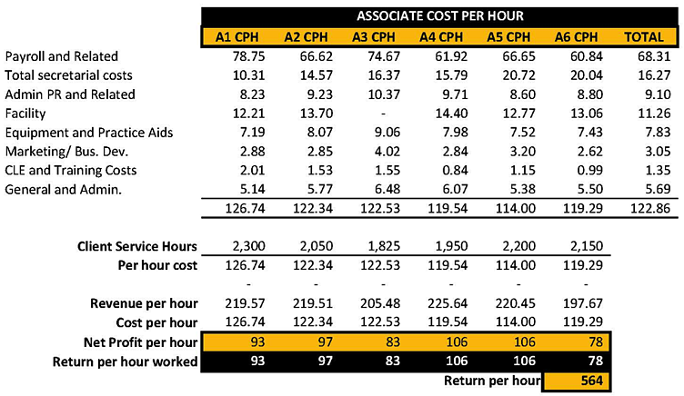 PPH-Associate-Cost-Per-Hour-PerformLaw.png