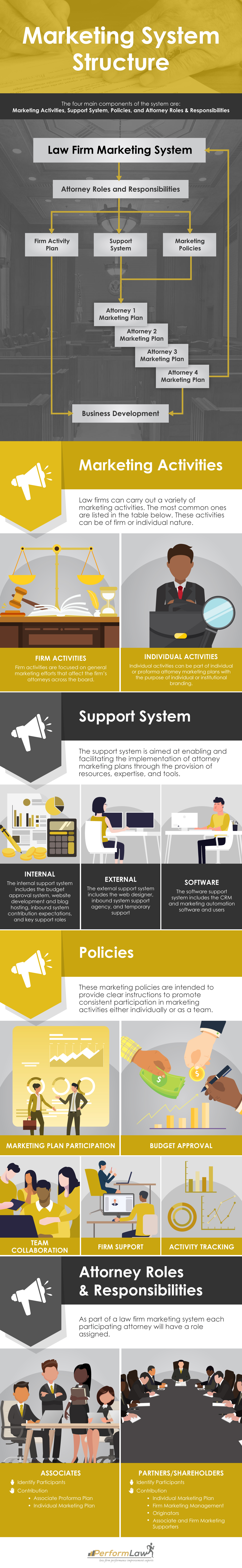 Marketing-System-Structure-Infographic-v3 (1)