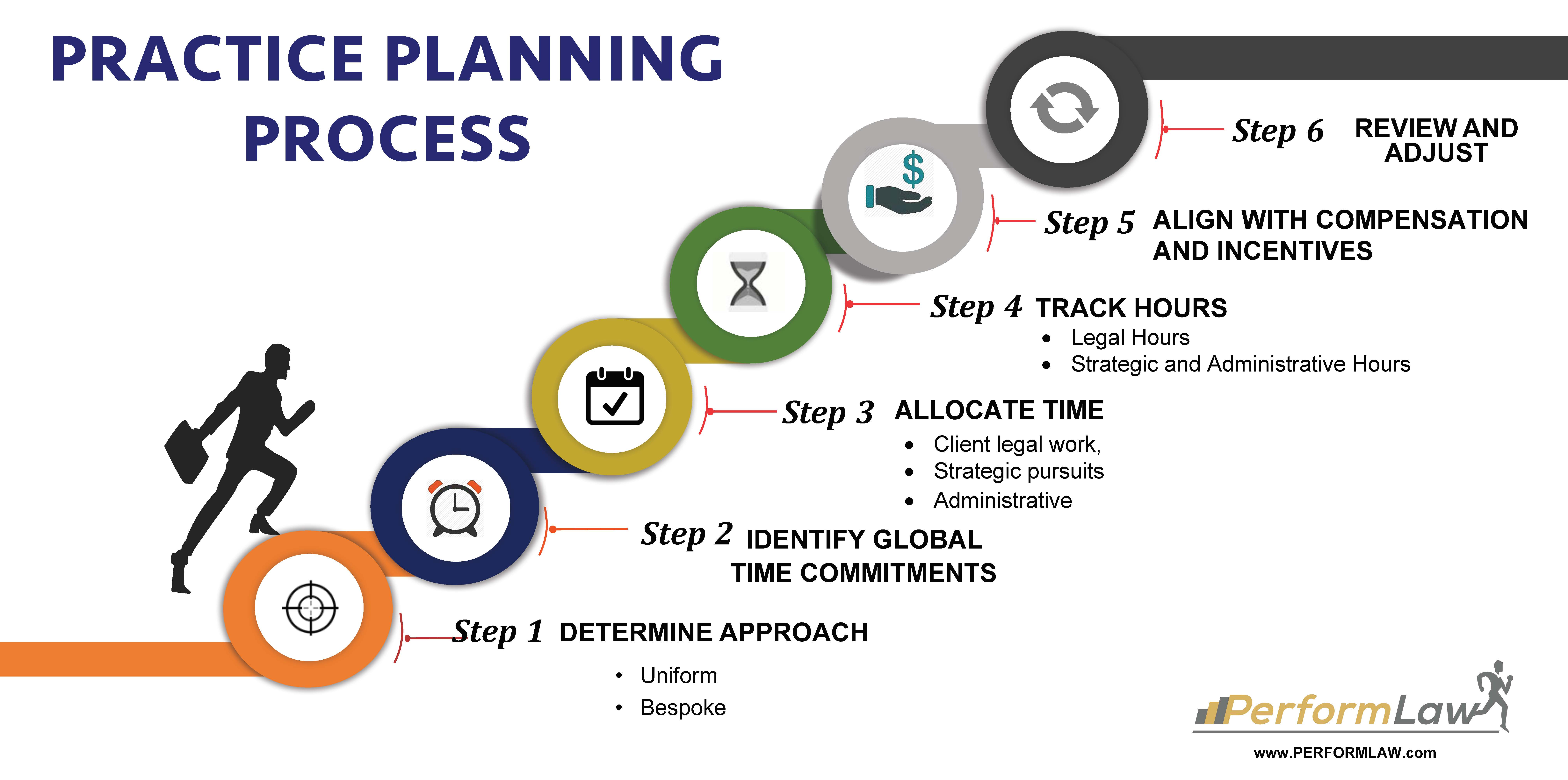 Law firm practice planning steps