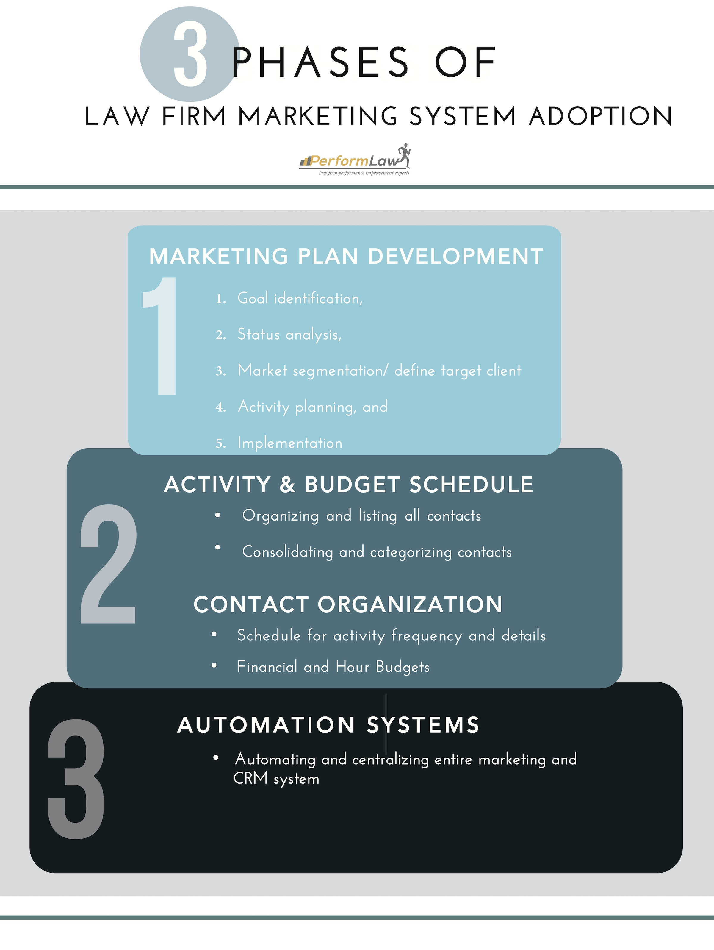 3 Phases of Law Firm Marketing System Adoption