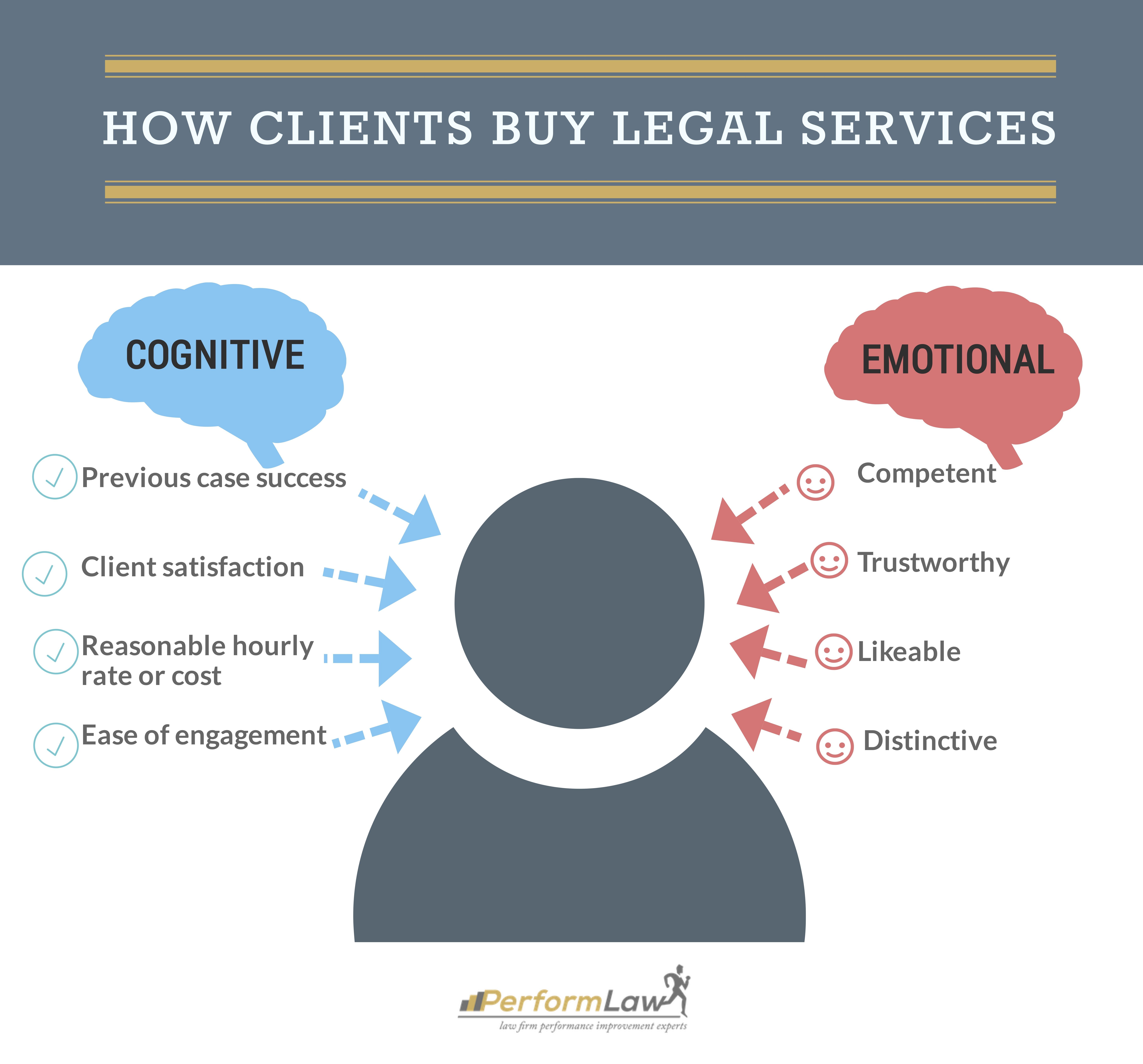 Clients_Purchase_Legal_Services