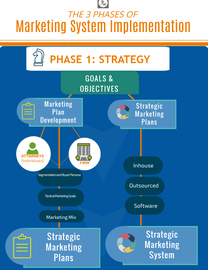 The 3 Phases of Marketing System Implementation