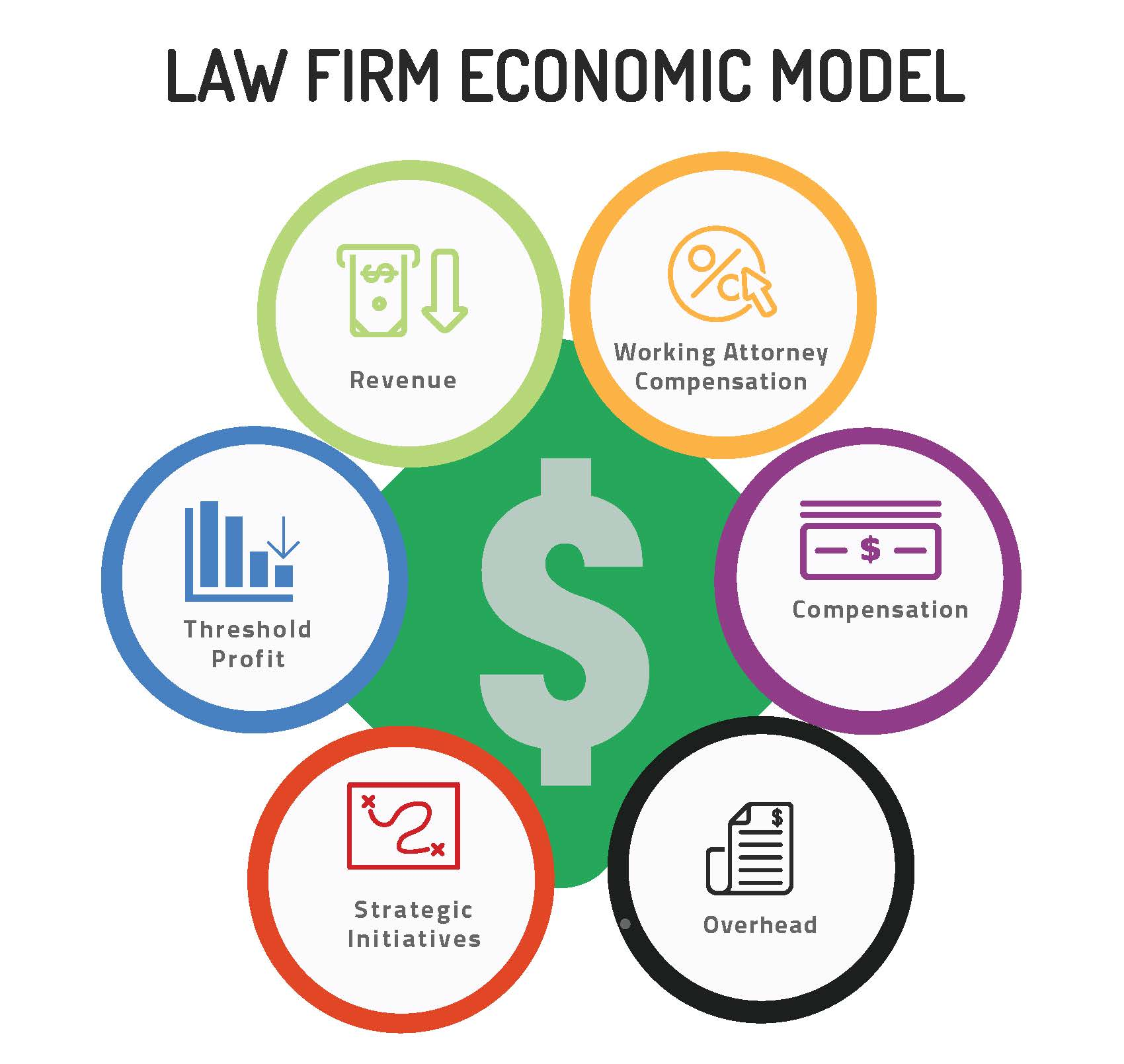 Divvying up the Fee Dollar: Building an Economic Model for Your Law Firm