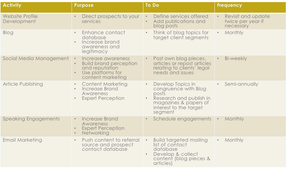 5 Steps To Developing A Law Firm Marketing Plan