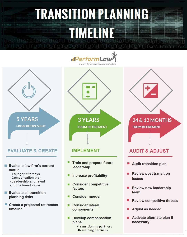 TRANSITION_Plan_Timeline_PerformLaw.jpg